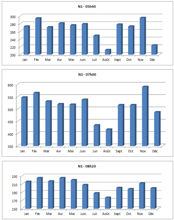 Analyse horaire n1