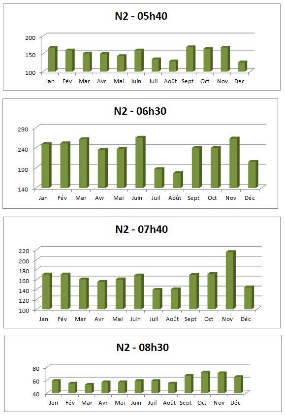 Analyse horaire N2