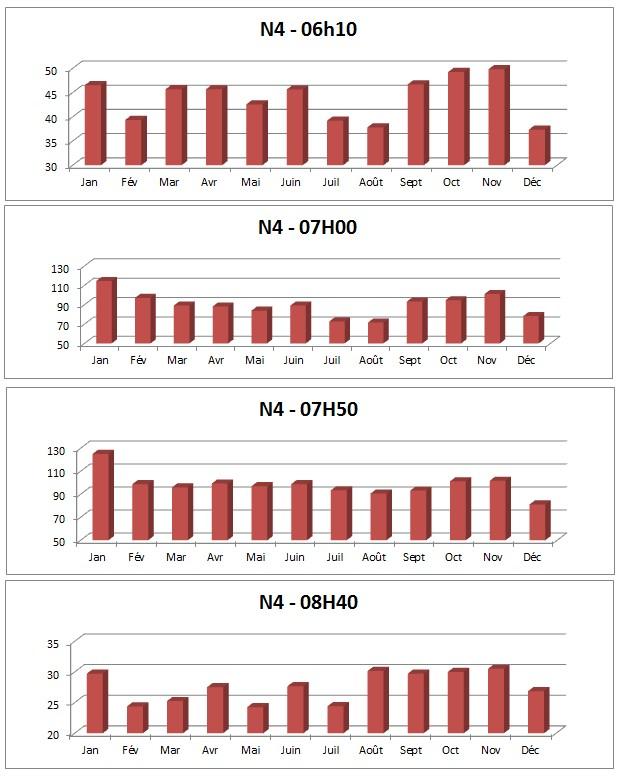 Analyse horaire N4